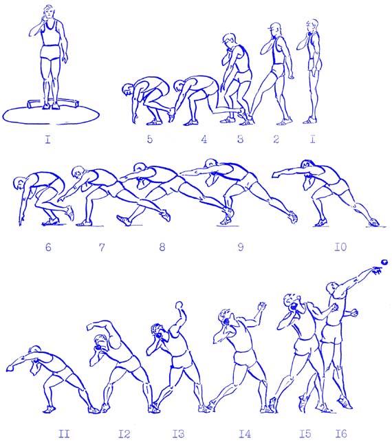 Лёгкая атлетика Техники толкания ядра класс < if  2