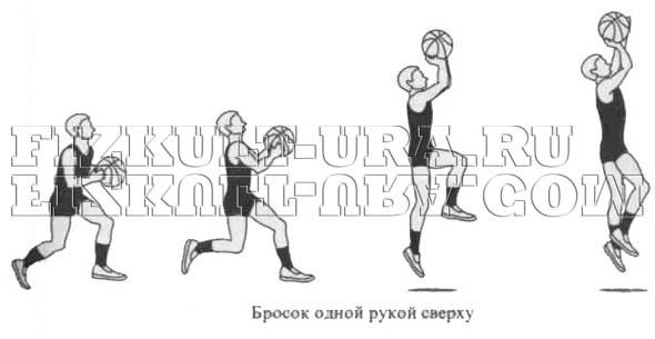 Виды бросков в баскетболе Техника броска класс < if  Техника броска в баскетболе